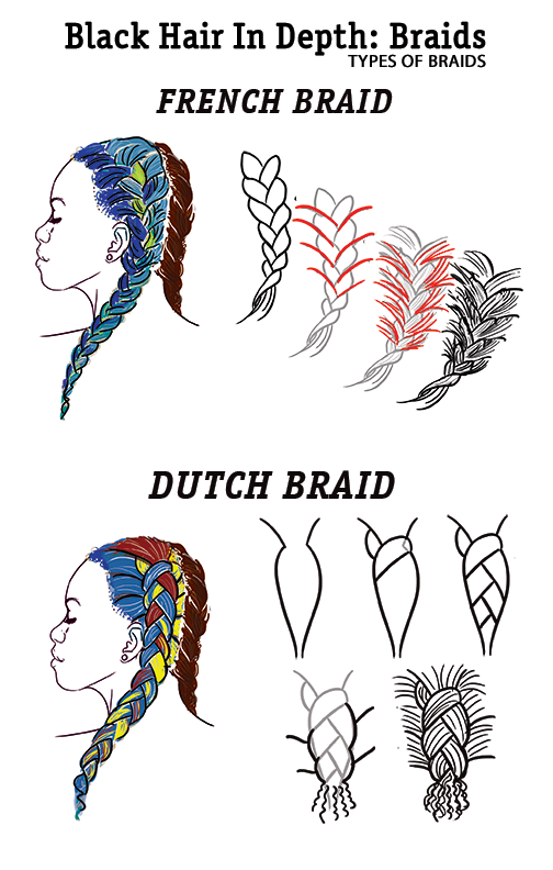 Misselaney After A Long Hiatus Sorry Rl Ate Me I Am Doing Braids Here Are The First Two Pages On My List How To Draw Hair How To Draw Braids Drawings