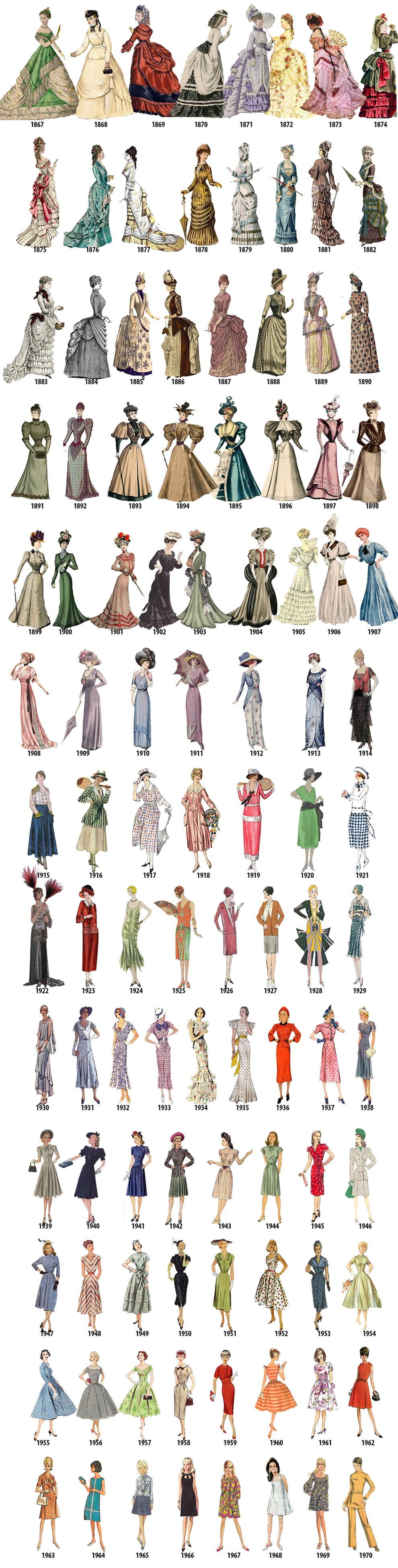 Prachtige illustraties geven een modetijdlijn van 1784 tot 1970 #clothesdrawing