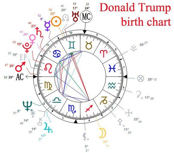 Donald trump birth chart donald trump astrology birth chart