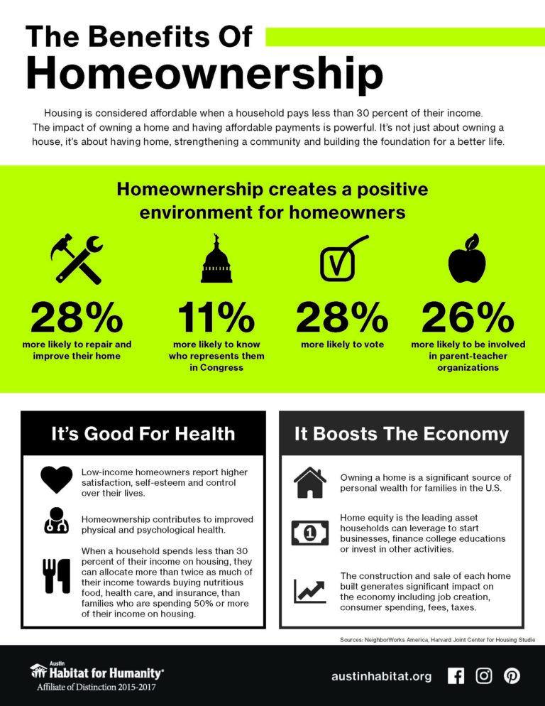 Homeownership Matters - Austin Habitat for Humanity