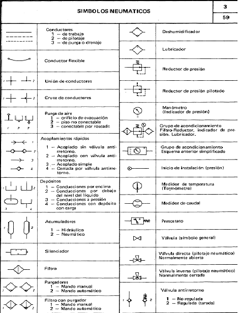 El Mundo De La Mecanica Simbologia Neumatica Simbologia Mecanica Neumatica Simbologia