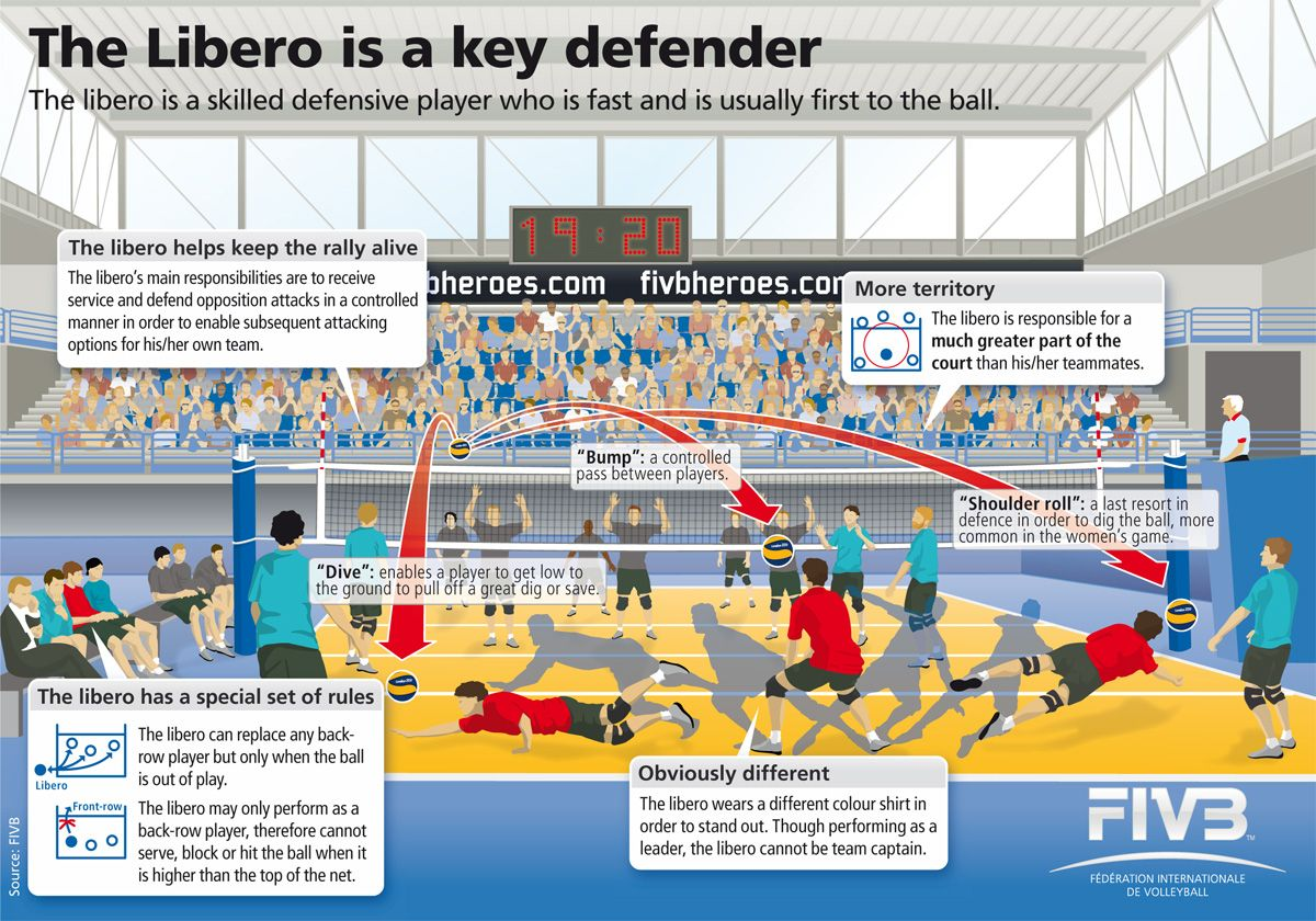 Importance Of A Libero Volleyball Workouts Libero Volleyball Volleyball Tryouts