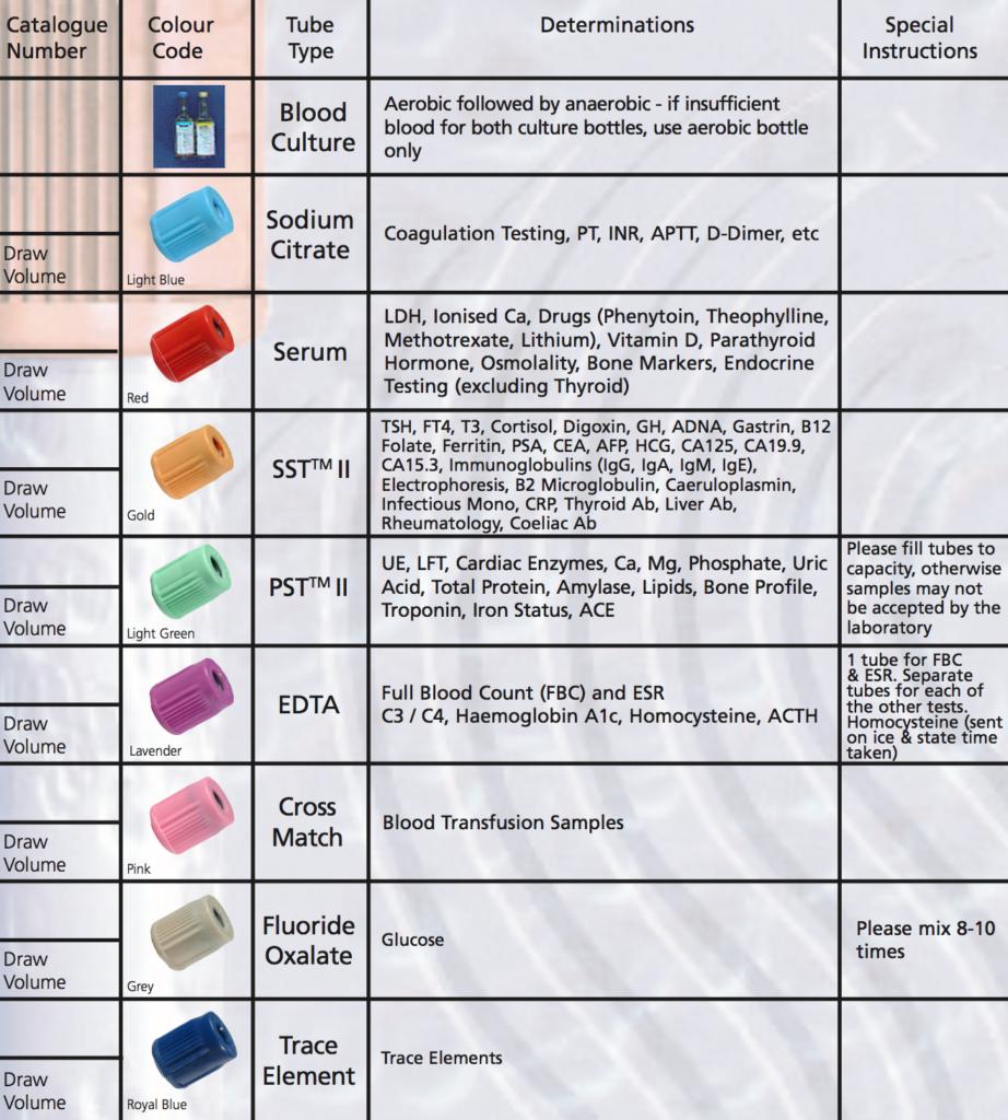 Diagram Of Blood Types Genetics Wiring Diagrams Battery Backup Regulator Circuit Tradeoficcom The Order Draw In Venepuncture Pinterest Phlebotomy Baby Type Possibilities Chart