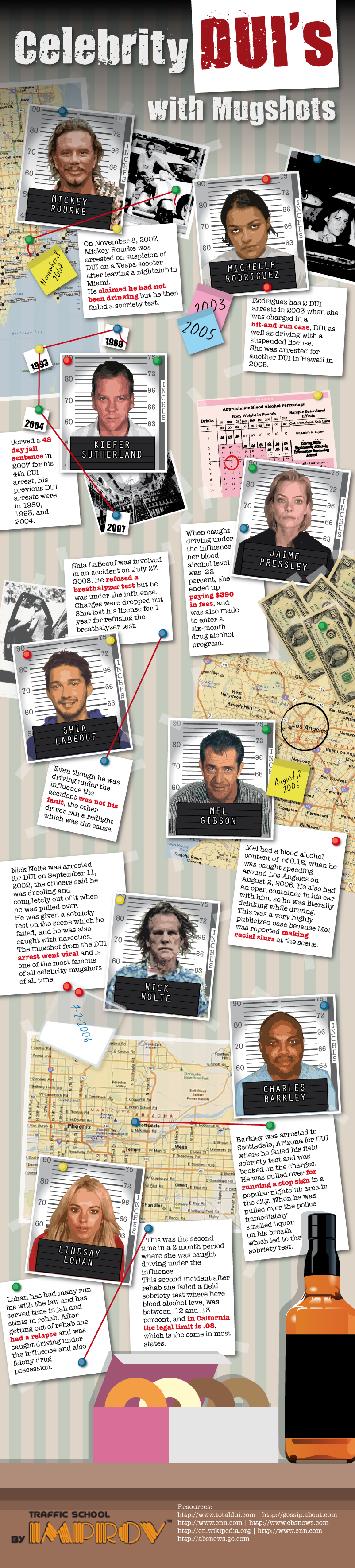 Celebrity DUIs with Mugshots [Infographic]
