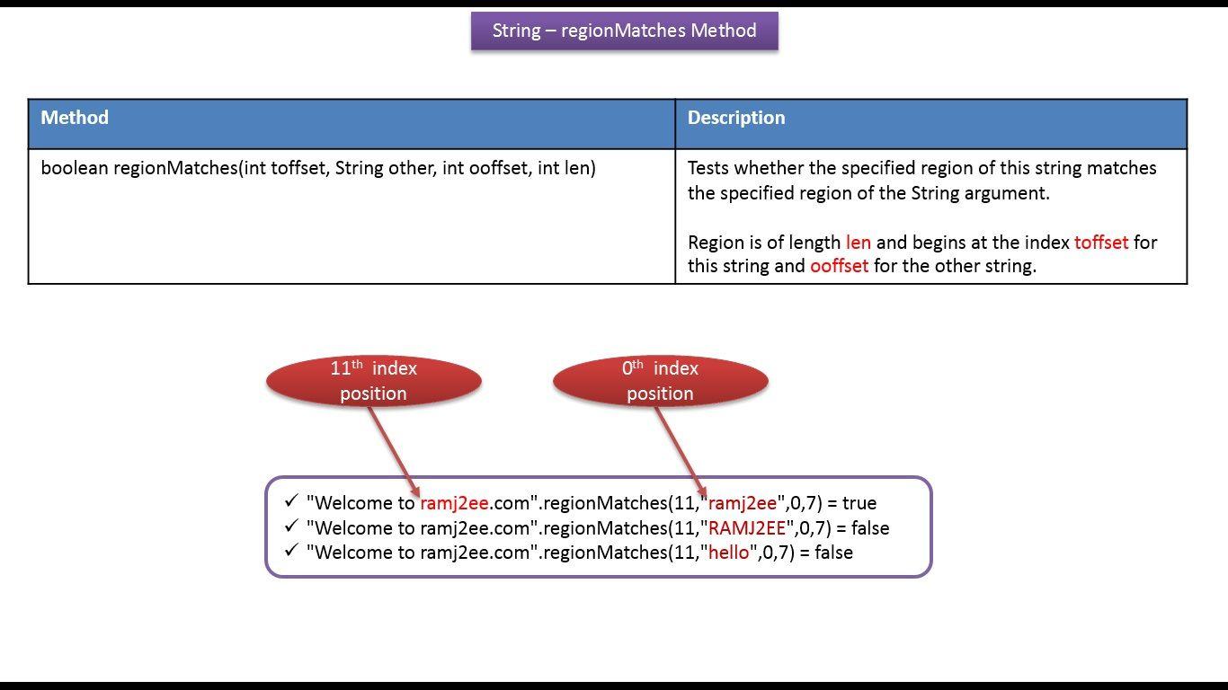 Java ee java tutorial java string regionmatchesint toffset java ee java tutorial java string regionmatchesint toffset string other baditri Choice Image