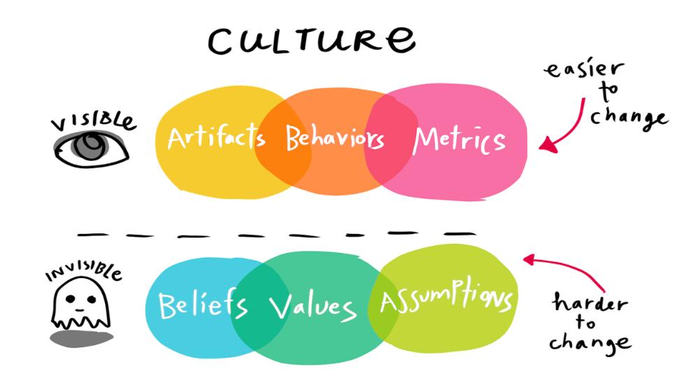 (99+) Your corporate culture will define the future of