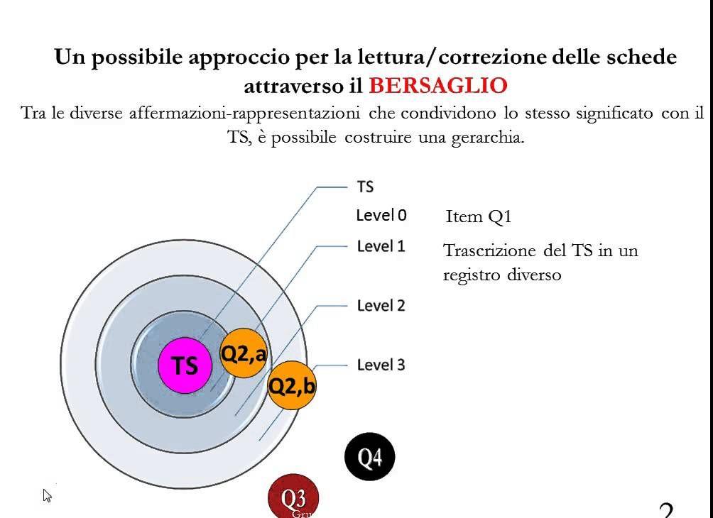 Approfondimento: lettura schede con il Bersaglio -Mooc di geometria - a cura di Arianna Coviello insegnante ricercatore del gruppo ricerca- MERLO Project -Un...