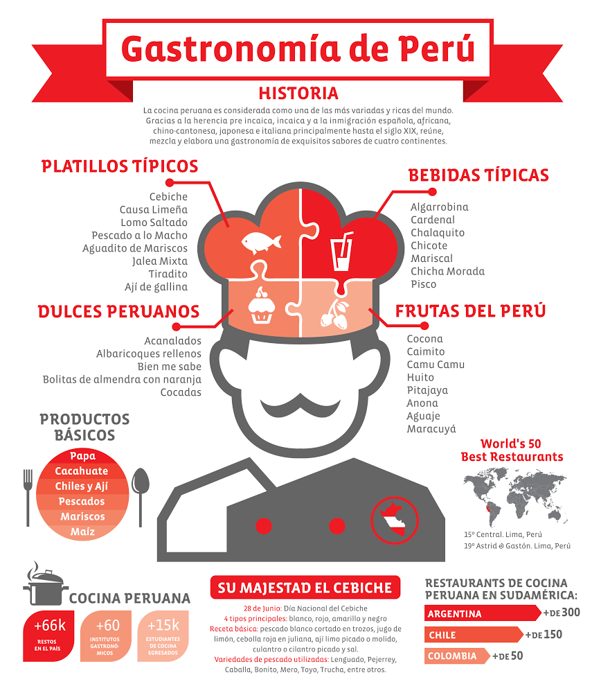 infografia espanol estados unidos - Google Search Spanish Teacher, Spanish  Classroom, Elementary Spanish,