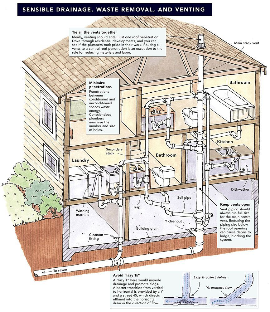 Plumbing Diagram Plumbers Work With Three Basic Categories Of Supplies There Are The Supply Pipes Th Residential Plumbing Plumbing Installation Diy Plumbing