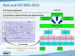 Resultado de imagen para iso 14001 2015 diagram
