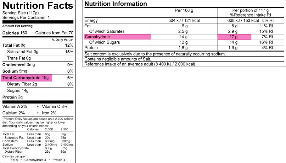 For accurate nutrition labeling, Genesis R&D Food