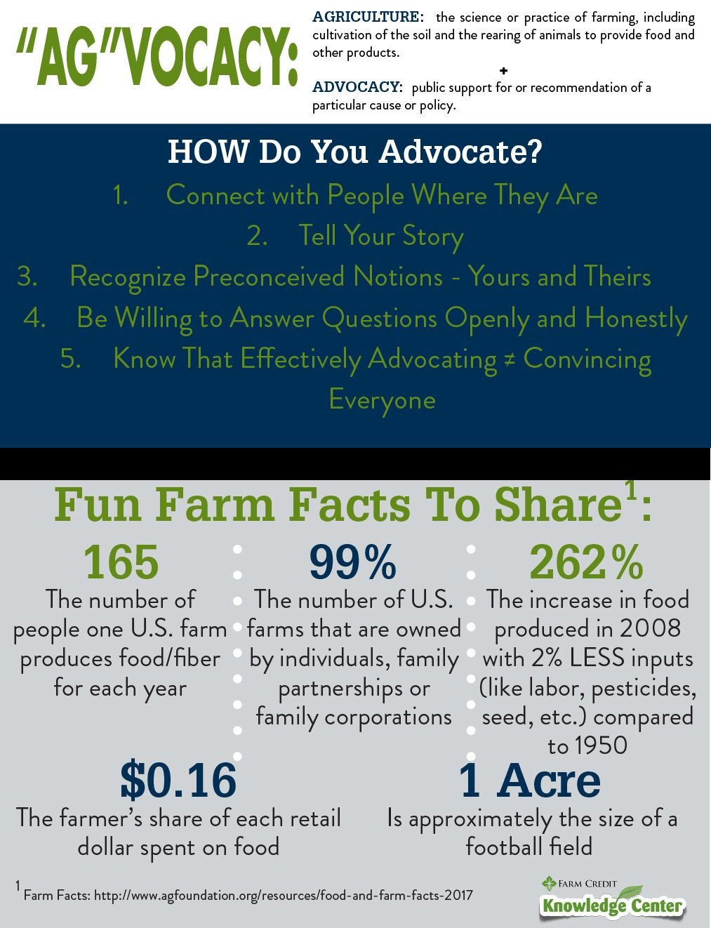 Pin by Farm Credit of the Virginias on Ag Facts Advocate