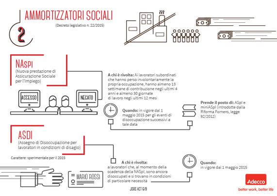 ammortizzatori sociali: naspi e asdi #jobsact #adeccoitalia, Presentation templates