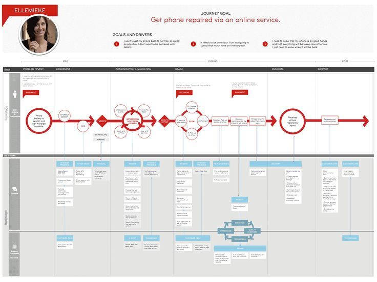 Ux service design blueprint if you like ux design or design ux service design blueprint if you like ux design or design thinking malvernweather