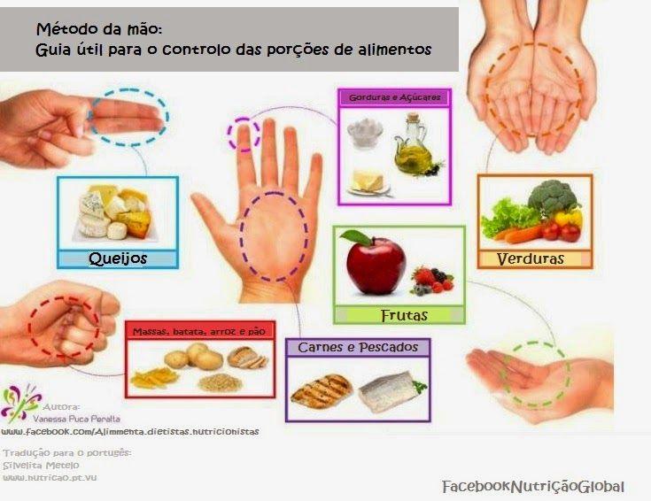 porções dos alimentos nas refeições - Pesquisa Google