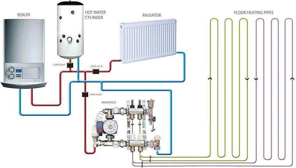 Combining Underfloor Heating With Existing Radiators Com Imagens