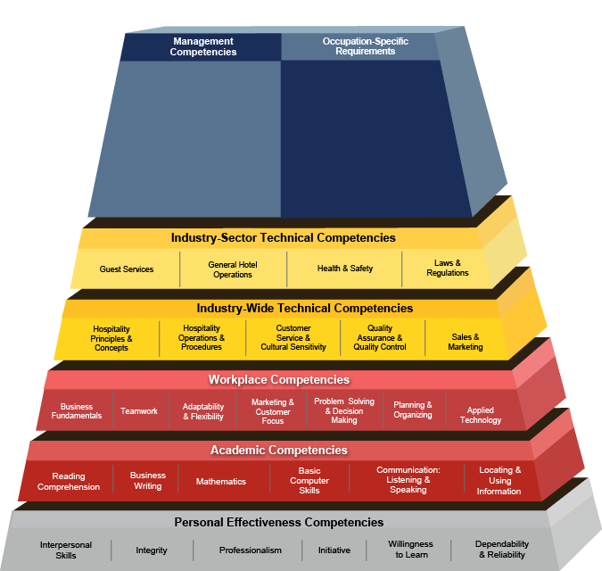 Hospitality/Hotel and Lodging Competency Model