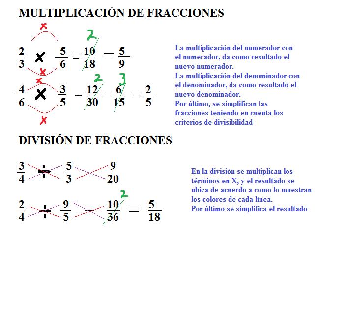 Tutorial De Multiplicacion Y Division De Fracciones
