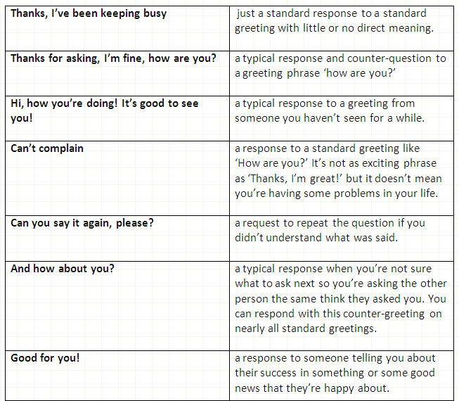 The most important english small talk phrases typical responses the most important english small talk phrases typical responses learn englishcommunicationvocabulary m4hsunfo