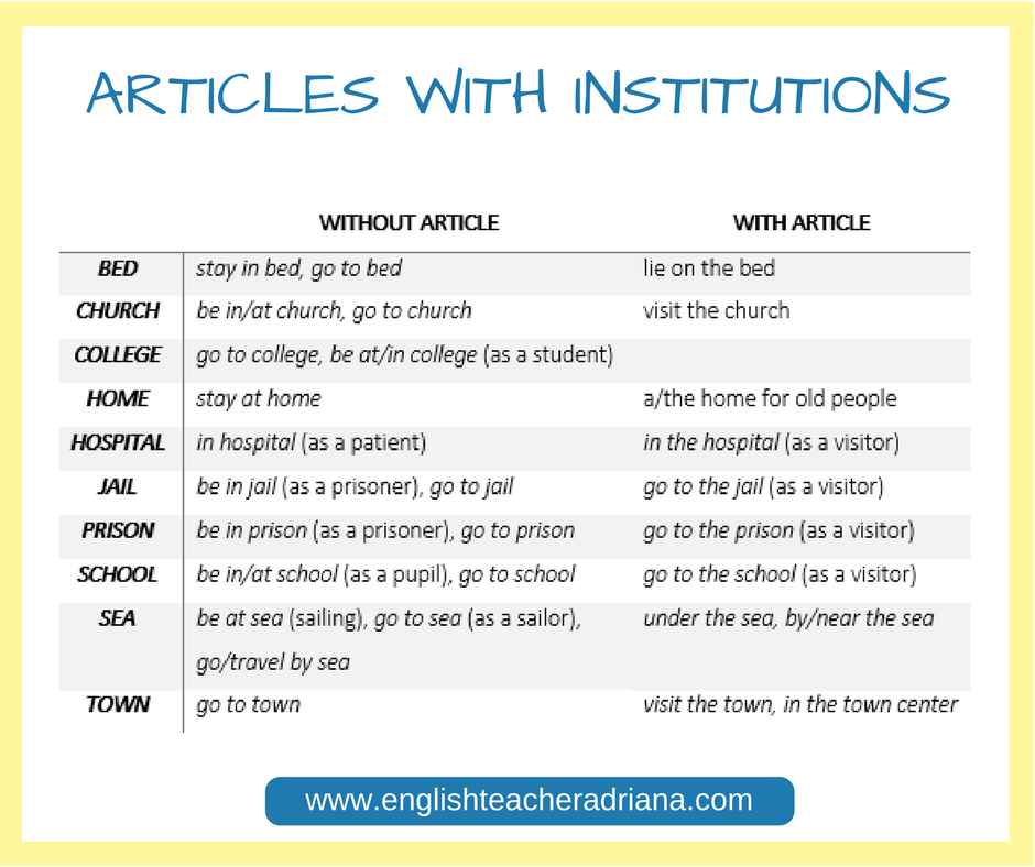 English Grammar Course For Beginners: Basic English ...