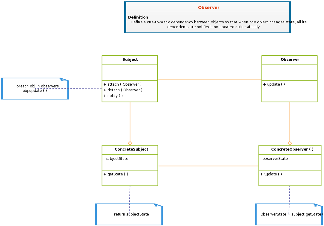 Class Diagram Template Design Patterns For Software Observer