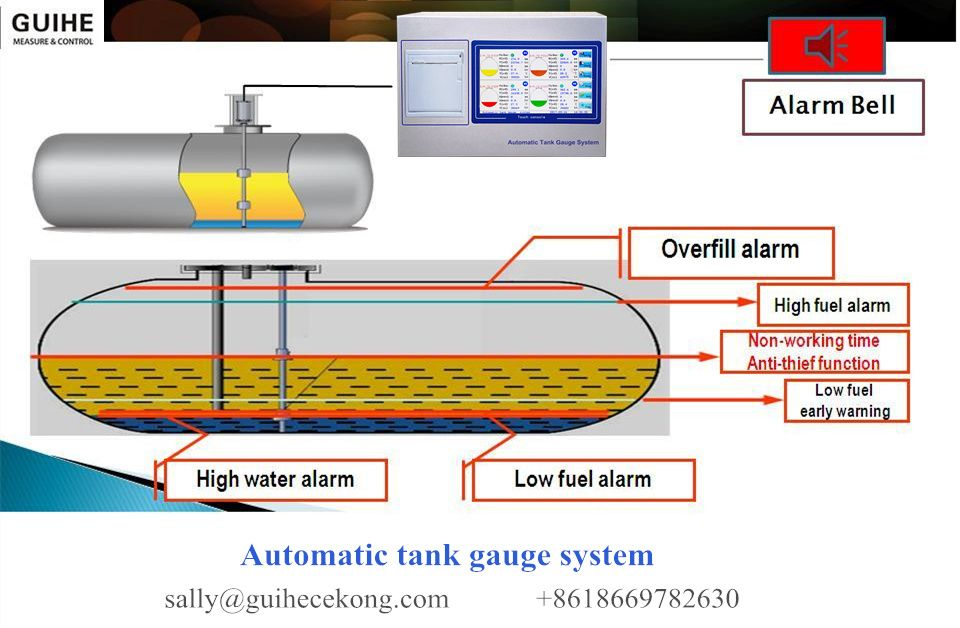 Automatic Tank Gauges For Underground Tank In Petrol Station Can Real Time Monitor Oil Level Water Level Temperature A Gas Station Petrol Station Diesel Fuel