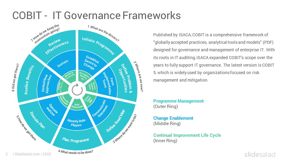 It Governance Frameworks Powerpoint Template Diagrams Slidesalad Powerpoint Templates Framework Technology Infrastructure