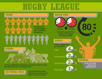 Difference Between Rugby League And Union Rugby League Rugby Rugby Union