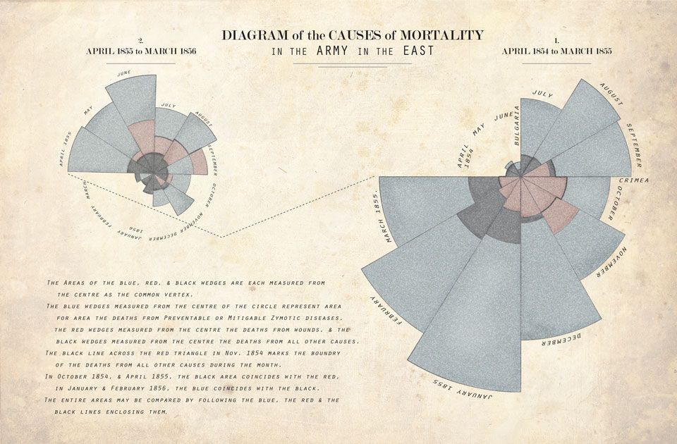 Florence Nightingale Diagram Of The Causes Of Mortality In The