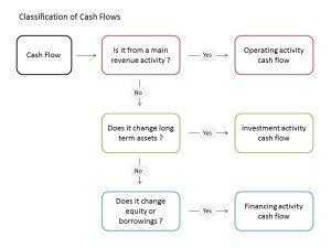 Classification Of Cash Flows Cash Flow