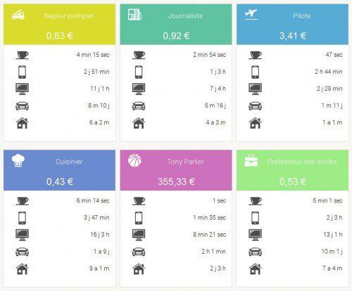 Infographie dynamique Bonial : pouvoir d'achat