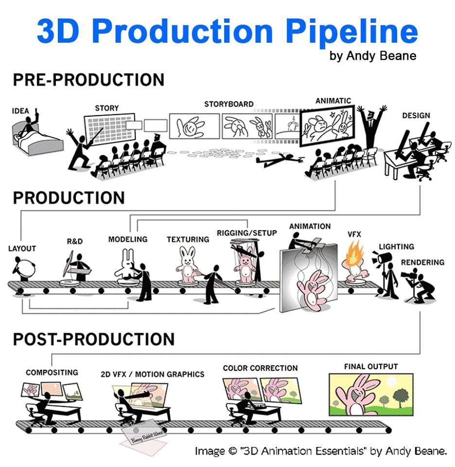 3d Production Pipeline Pre Production Storyboard Design