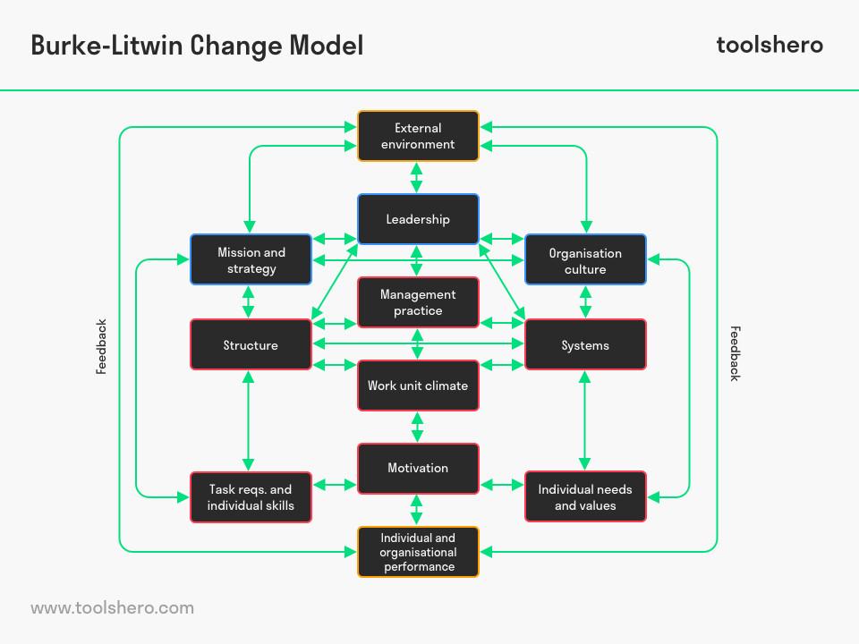 Burke Litwin Model Of Organisational Change Desarrollo