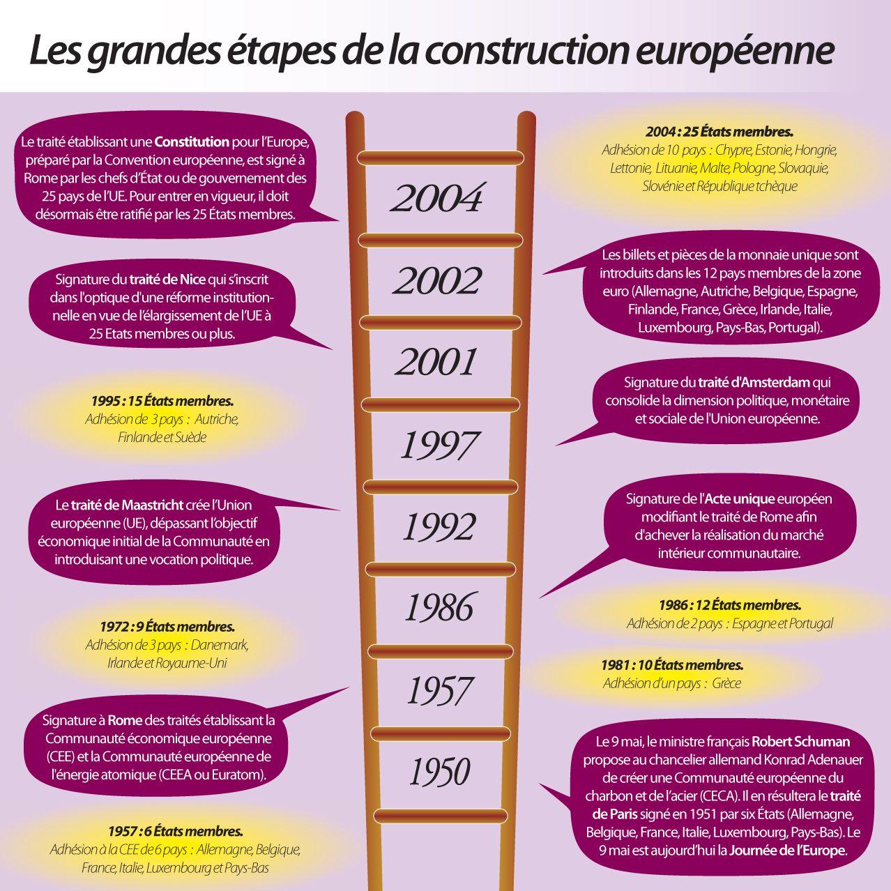les tapes de la construction europ enne histoire l 39 europe pinterest construction
