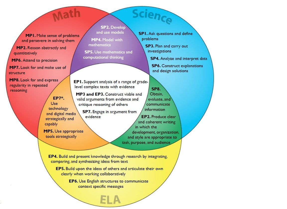 A stanford researchers venn diagram shows the overlap between the a stanford researchers venn diagram shows the overlap between the common core and the next generation education high schoolsmath ccuart Image collections