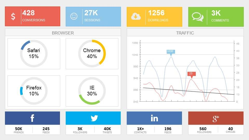 digital marketing dashboard powerpoint template