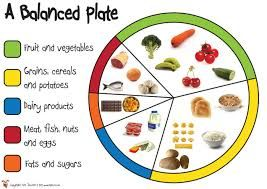 Healthy Eating Display Ks1 Google Search Healthy Eating Posters Healthy Eating Plate Balanced Plate