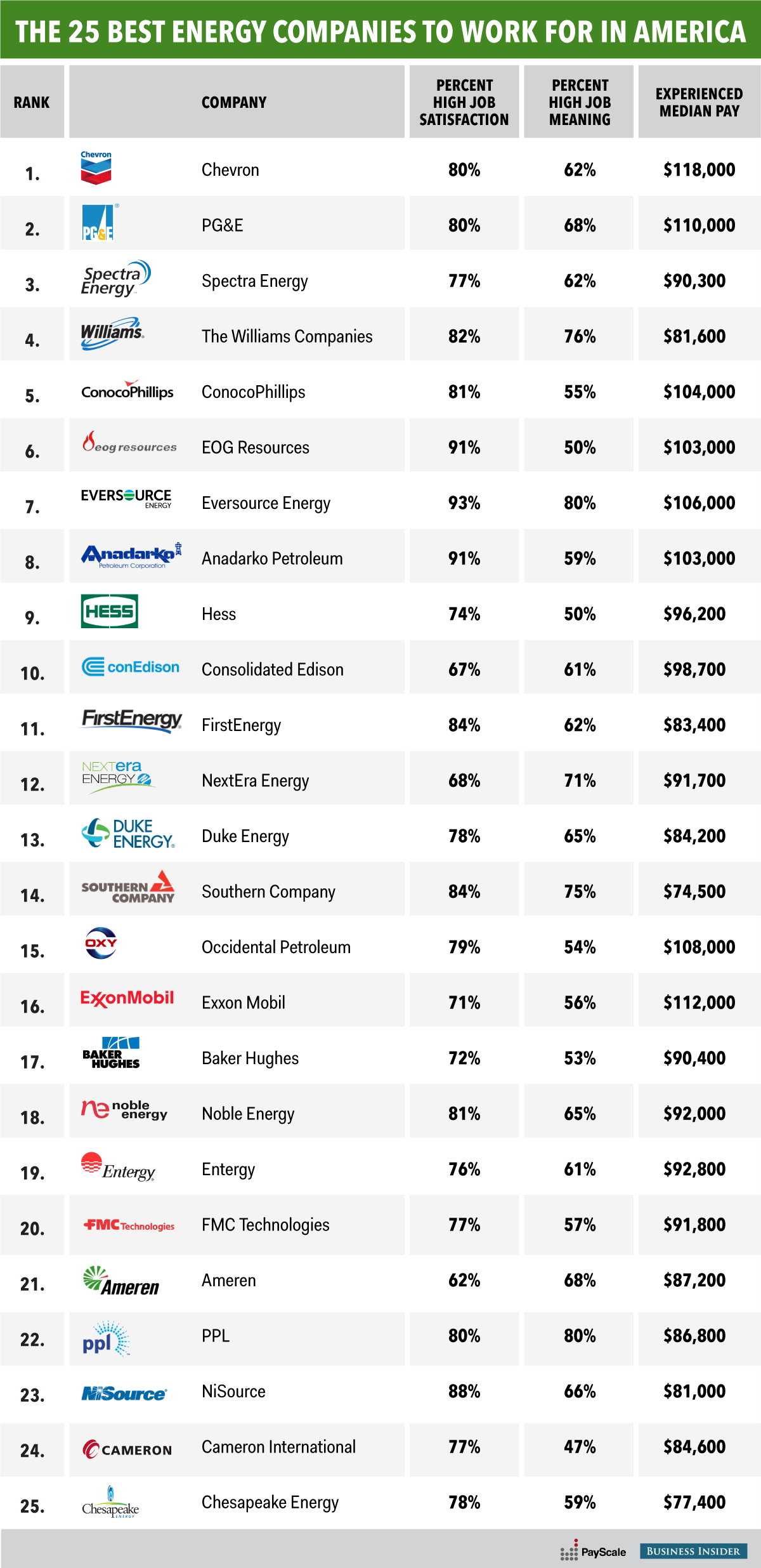 The 25 best energy companies to work for in america energy companies the 25 best energy companies to work for in america geenschuldenfo Gallery