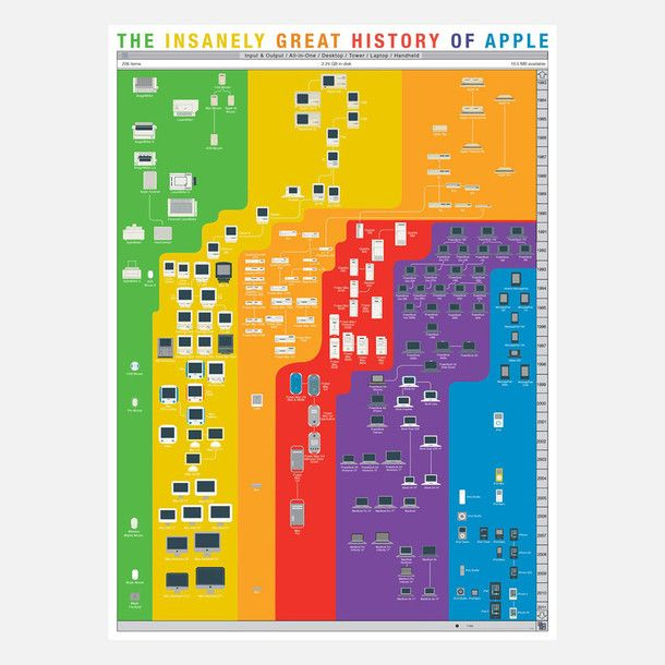 Apple history flow chart (Note to self: buy for g)