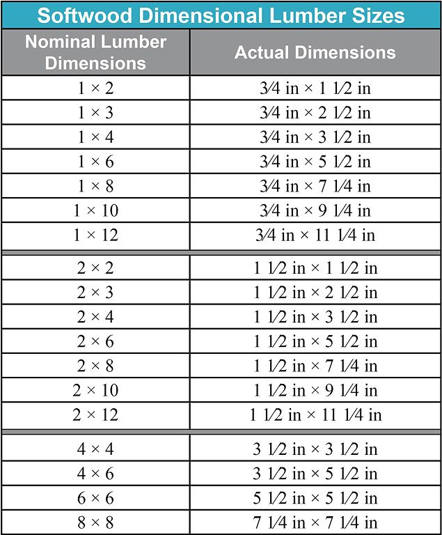 Plywood Dimensions Inches Google Search Lumber Sizes Woodworking Tips Woodworking Furniture Plans