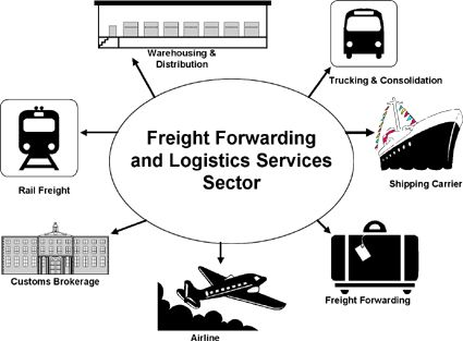 distribution and logistic services to global air and ocean