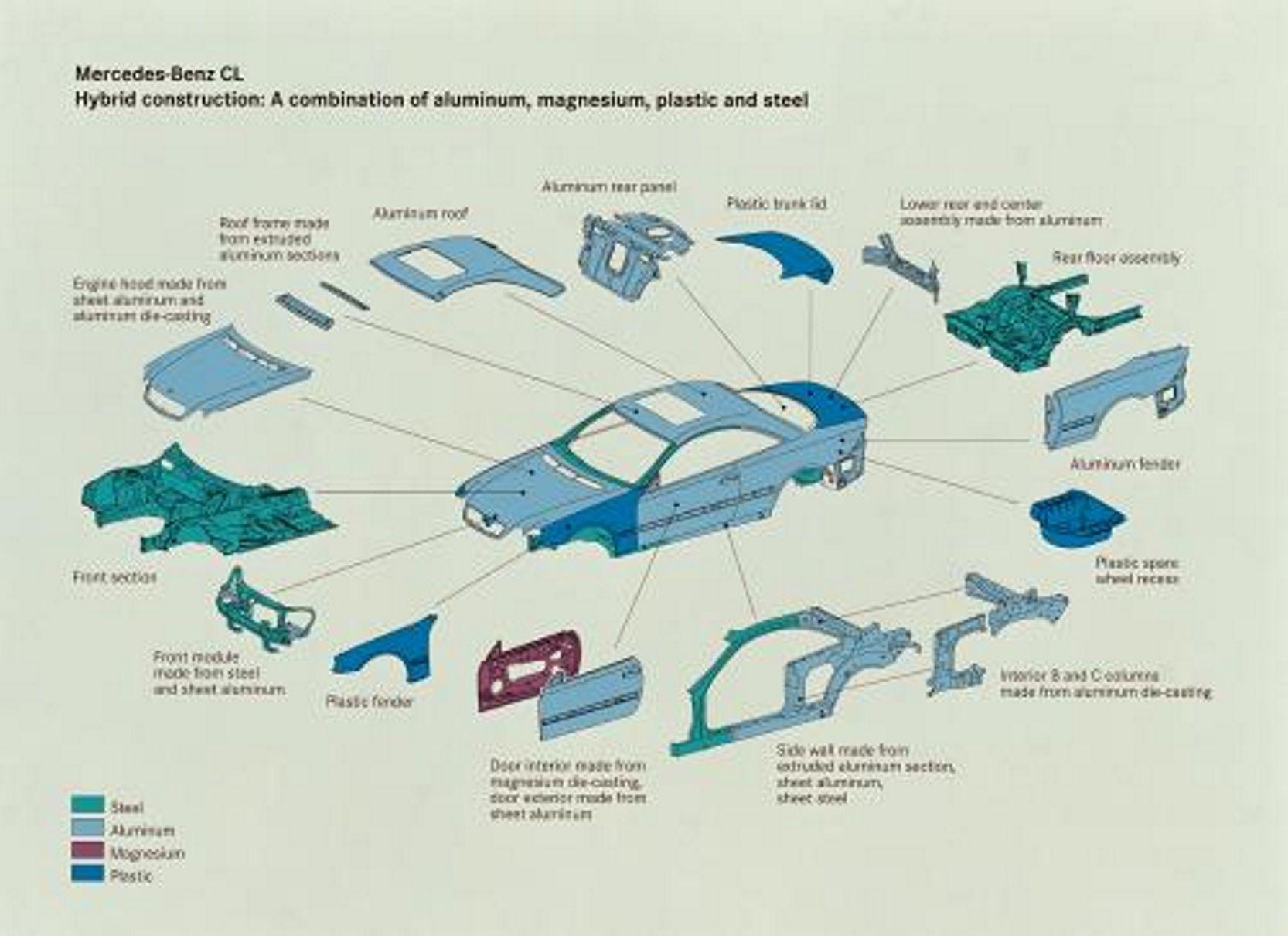 AA-Academy : Training - BSI Kitemark Scheme for Vehicle Body Repair ...