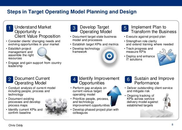 Image result for images target operating model biz models image result for images target operating model operating model management target target audience accmission Image collections