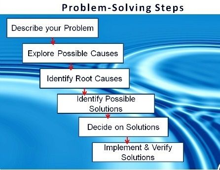 bmgi problem solving