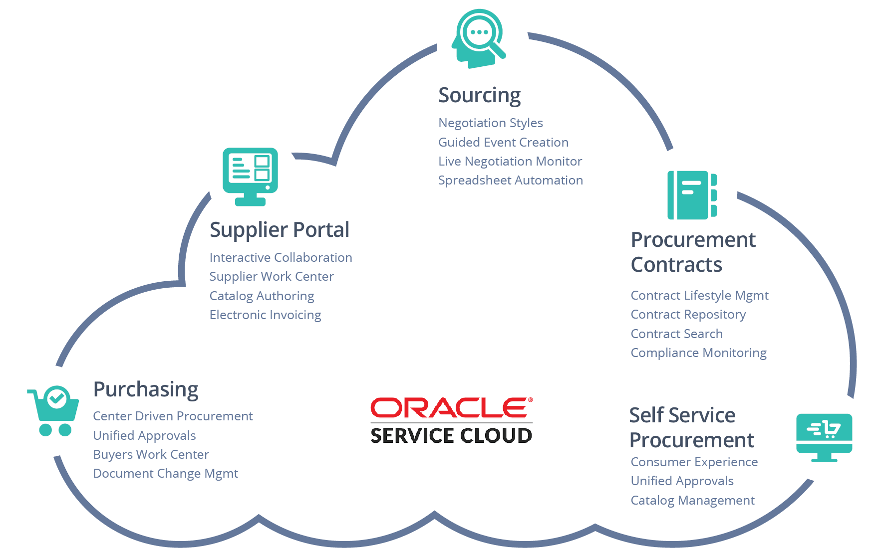 Oracle Procurement Cloud Services | Jadeglobal Cloud Services