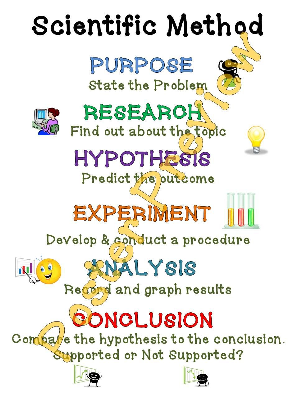 Printable Poster You Can Make Any Size From 8 1 2 X 11 To Billboard Sized Scientific Method Posters Printable Science Anchor Charts [ 1278 x 959 Pixel ]