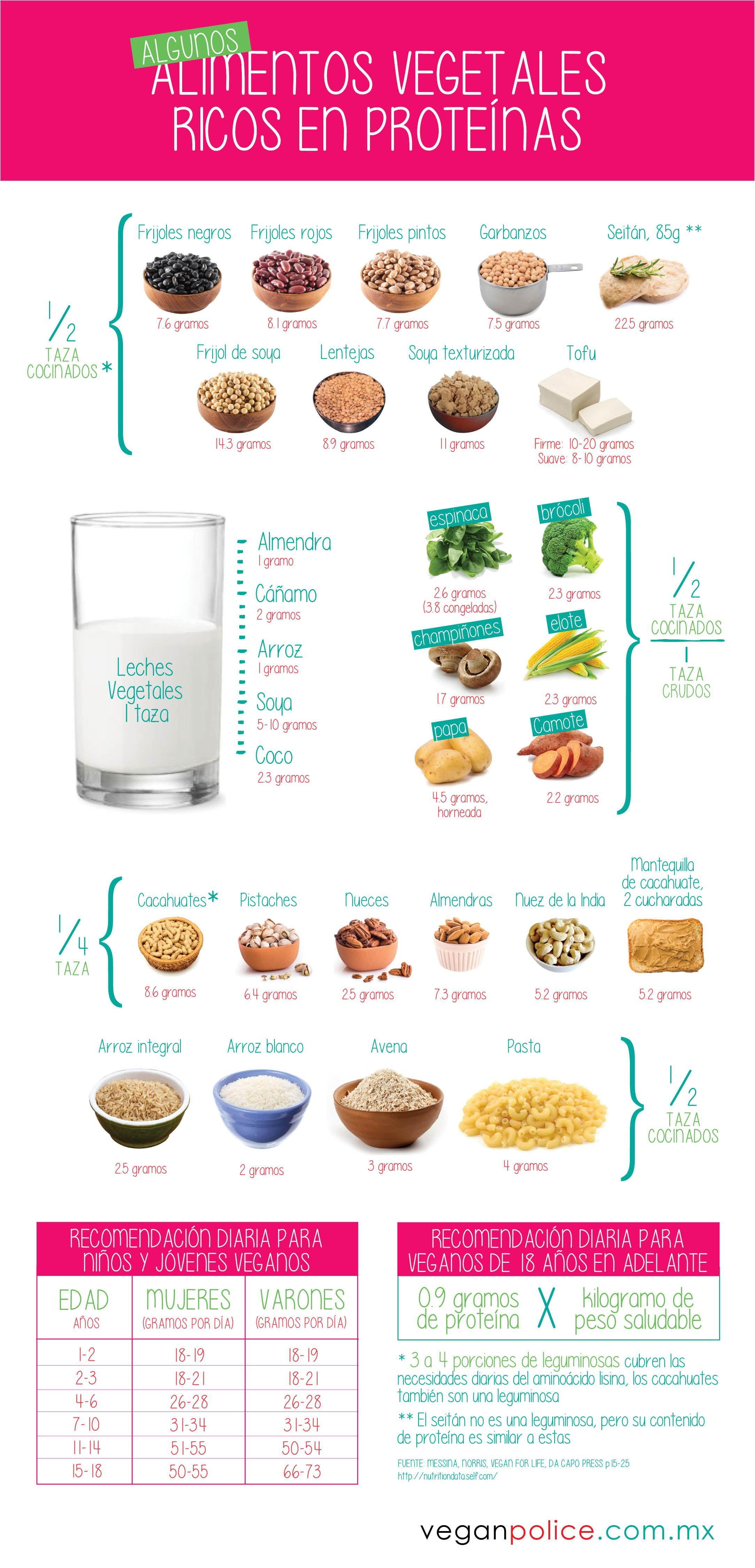 Infograf a alimentos vegetales ricos en prote nas vegan police vegano pinterest - Alimentos ricos en gluten ...