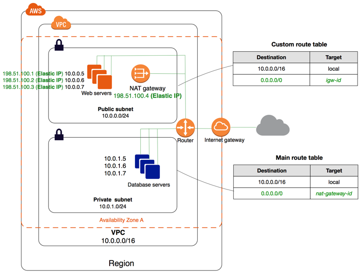 Vpc With Public And Private Subnets Nat Amazon Virtual Private Cloud In 2020 Vpc Enterprise Architecture Aws Architecture Diagram