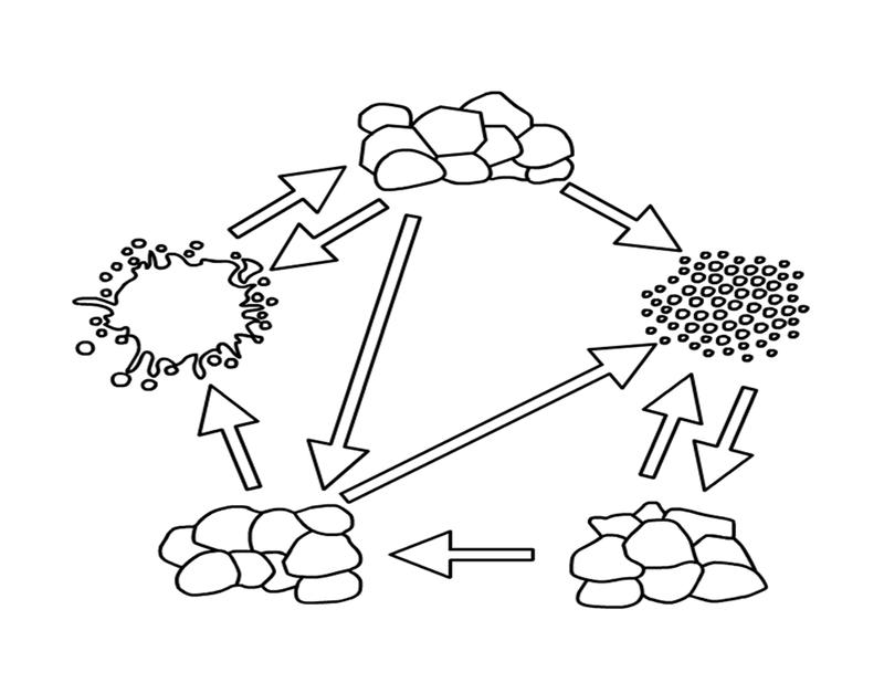 blank diagram | Rock cycle, Diagram, Symbols