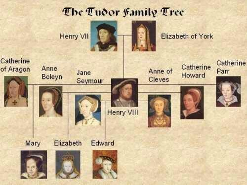 tudor family tree | Mary Tudor Intro to Theater | Pinterest ...